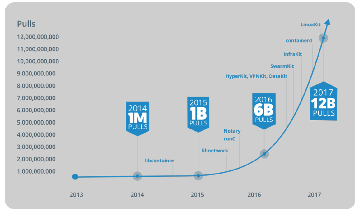 Docker植根中国:镜像服务加载更快、更稳定