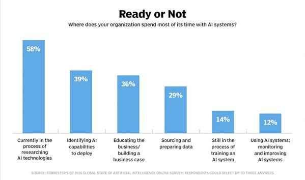 微软认知服务为企业带来云AI