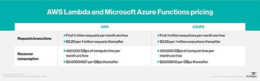 API价格造企业的云计费冲击