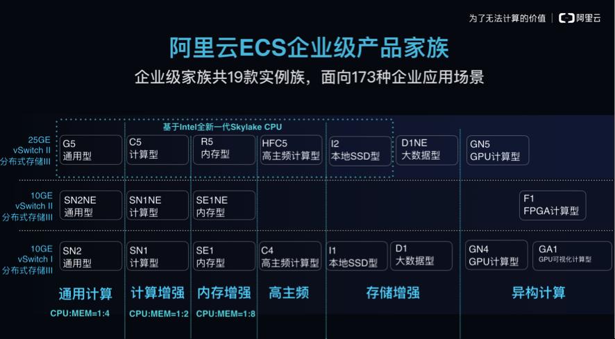 阿里云企业级ECS:技术实力决定计算性能