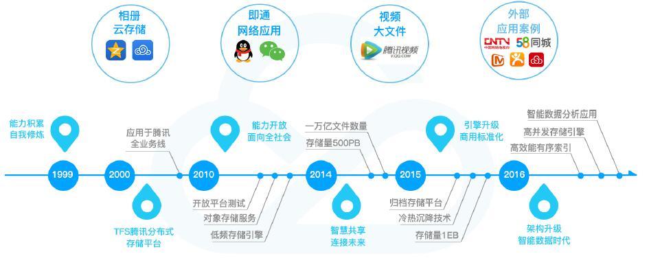 揭秘腾讯云:QQ与微信背后的力量