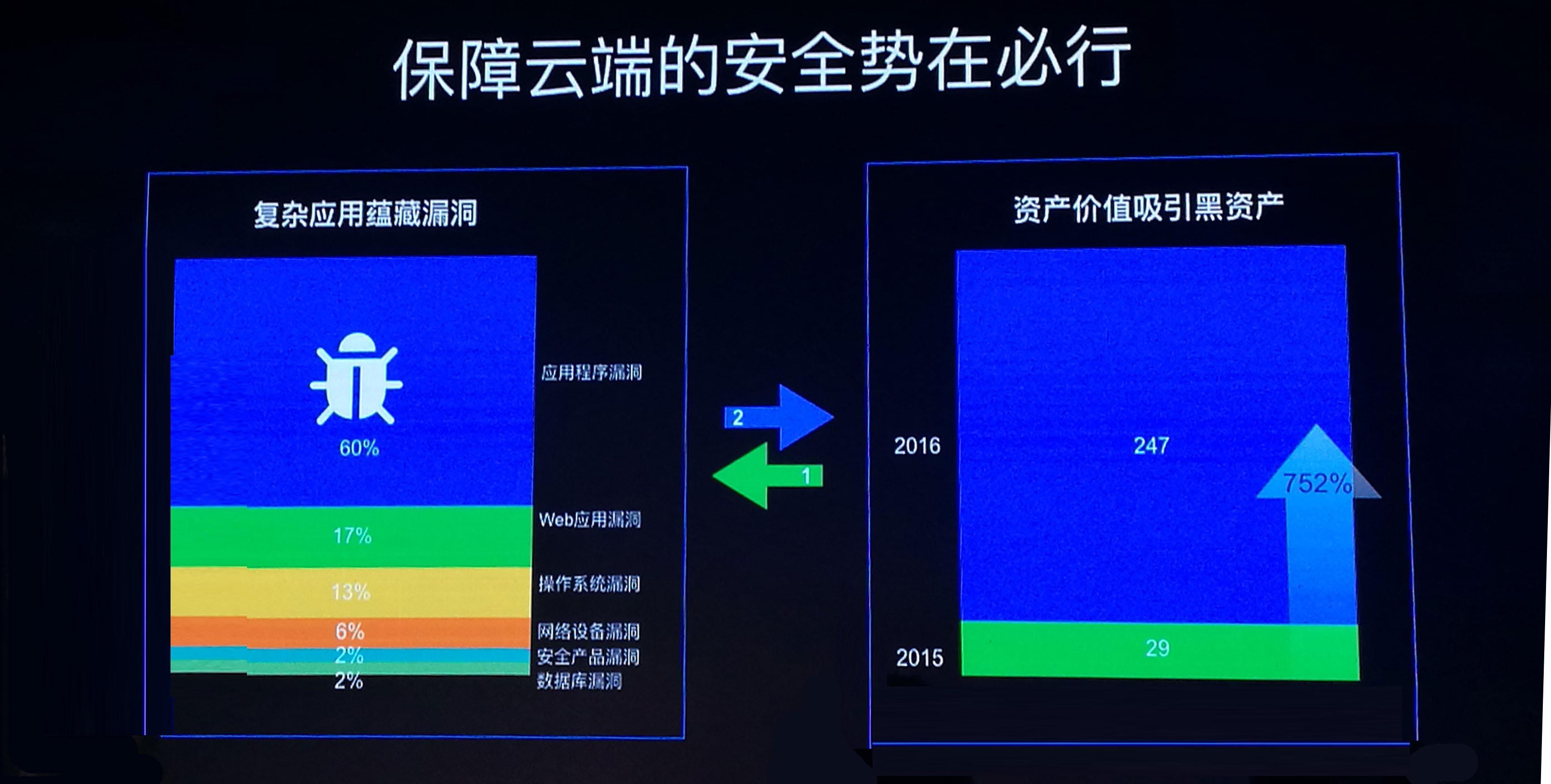 IDC指出:安全将成为公有云产品的核心竞争力