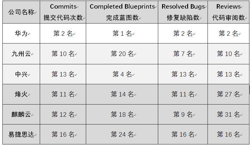 OpenStack Pike版本发布 看中国公司贡献率排行