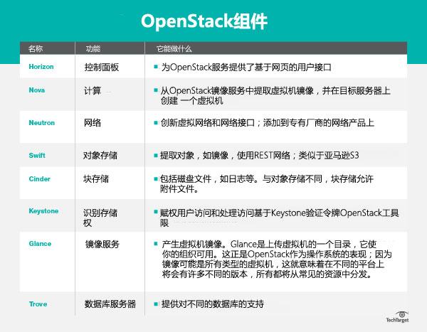 OpenStack组件