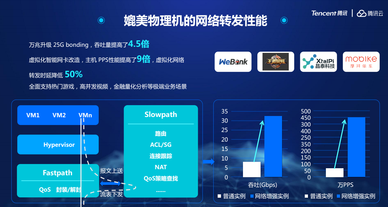 腾讯云发布Supermind智能网络,以云为中心推动全球网络加速