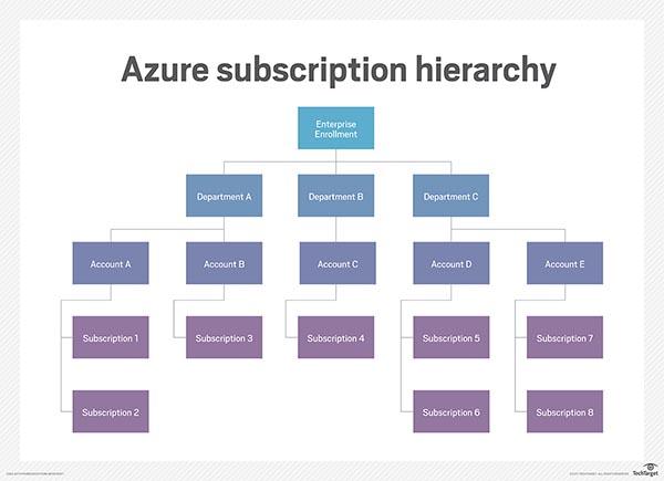 掌握Azure订阅的关键概念和术语