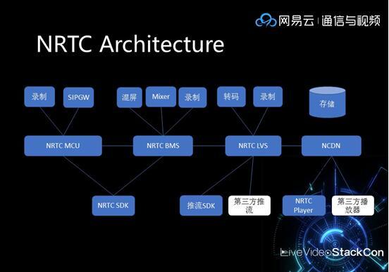 NRTC+WebRTC:网易云告诉你实时音视频要这样做