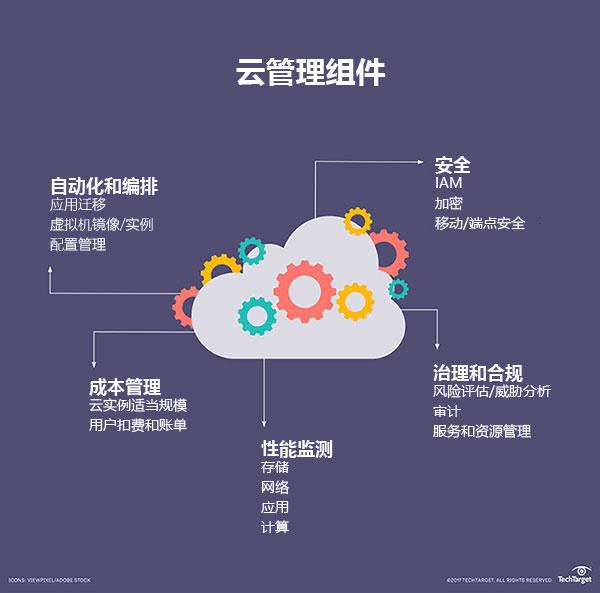 云自动化与编排之间的障碍:如何打破?